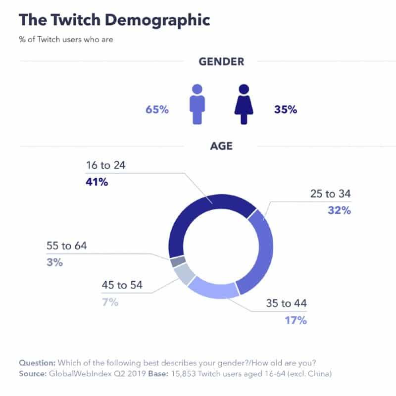 Audiencia de la Red Social Twitch por edad y género
